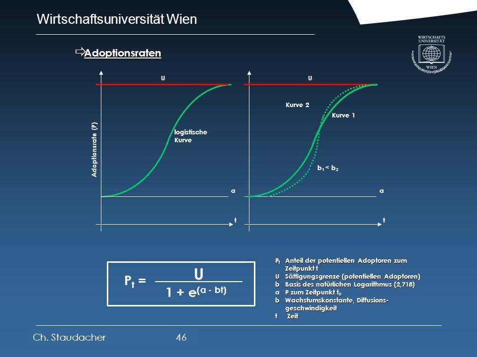 Wirtschaftsuniversität Wien Platz für Logos oder Links Kommunikative Struktur von Diffusionsprozessen Kommunikative Struktur von Diffusionsprozessen R