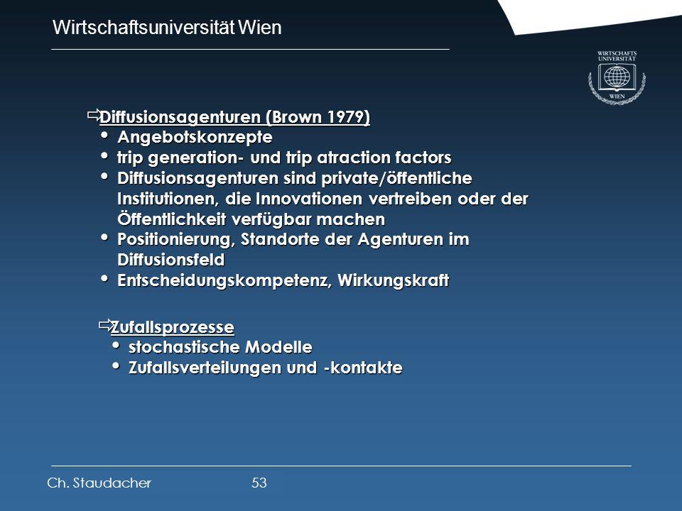 Wirtschaftsuniversität Wien Platz für Logos oder Links Adoptionskurven Adoptionskurven Adoptorenzahl / Erstanwender professionelle Anwender private An