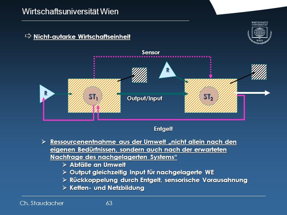 Wirtschaftsuniversität Wien Platz für Logos oder Links Austauschsysteme - Netzbildung Austauschsysteme - Netzbildung Autarke Wirtschaftseinheit Autark