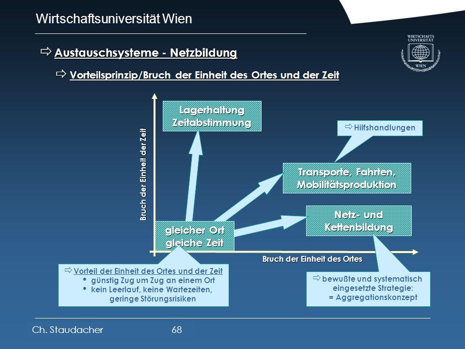 Wirtschaftsuniversität Wien Platz für Logos oder Links Territorialunternehmen Territorialunternehmen homogene, stetige Räume - Territorien homogene, s