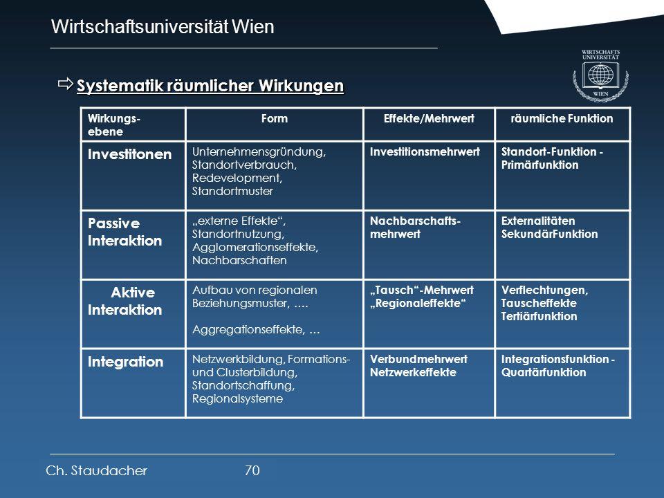 Wirtschaftsuniversität Wien Platz für Logos oder Links Primärfunktion Investitionseffekt Standortfunktion Sekundärfunktion Nachbarschaften Externalitä
