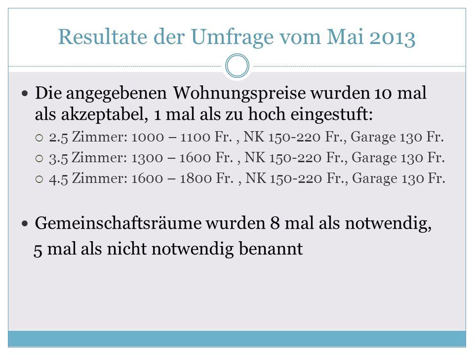 Resultate der Umfrage vom Mai 2013 Die angegebenen Wohnungspreise wurden 10 mal als akzeptabel, 1 mal als zu hoch eingestuft: 2.5 Zimmer: 1000 – 1100 Fr., NK 150-220 Fr., Garage 130 Fr.