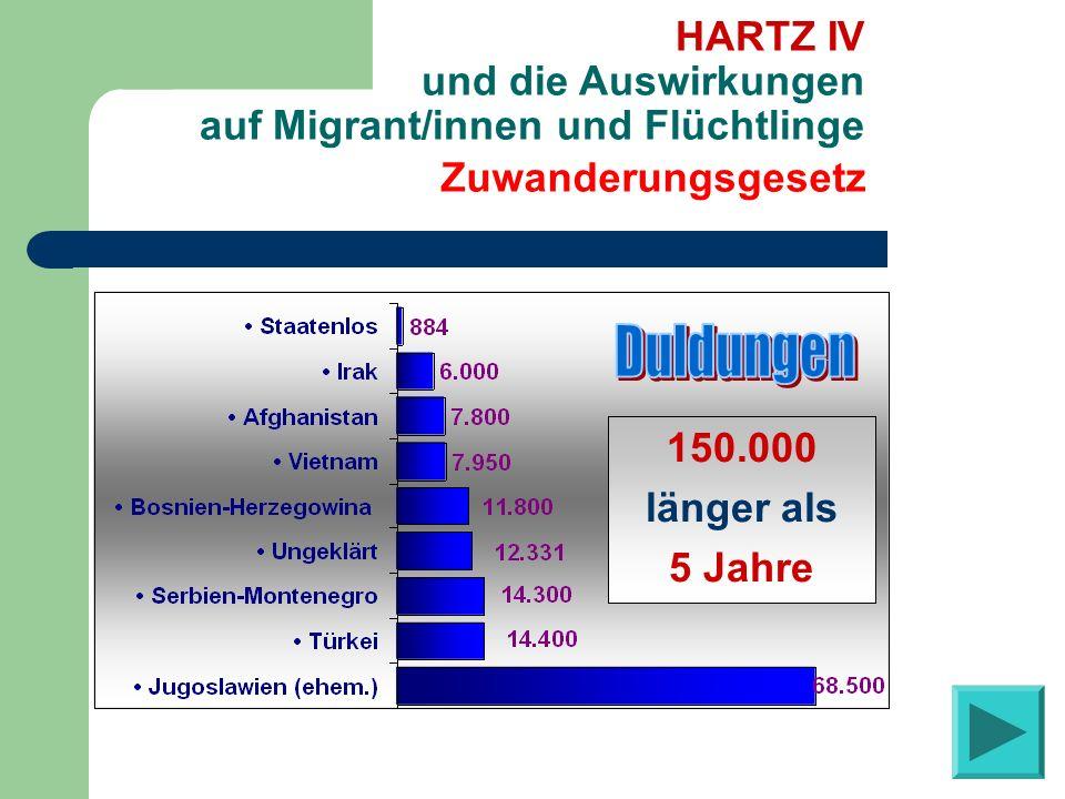 Zuwanderungsgesetz HARTZ IV und die Auswirkungen auf Migrant/innen und Flüchtlinge 29. 6. 2004 insgesamt 217.006 150.000 länger als 5 Jahre
