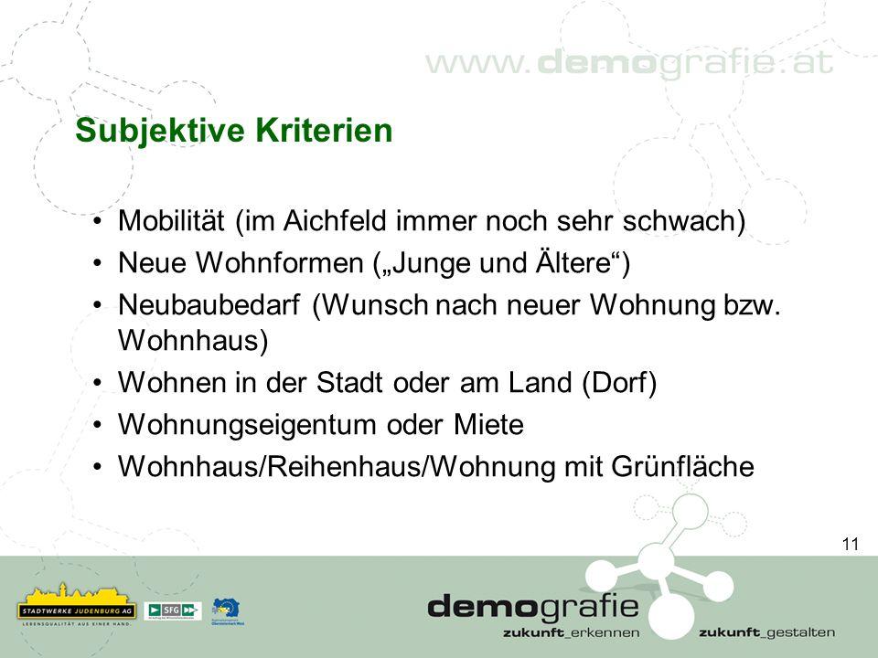 Subjektive Kriterien Mobilität (im Aichfeld immer noch sehr schwach) Neue Wohnformen (Junge und Ältere) Neubaubedarf (Wunsch nach neuer Wohnung bzw. W