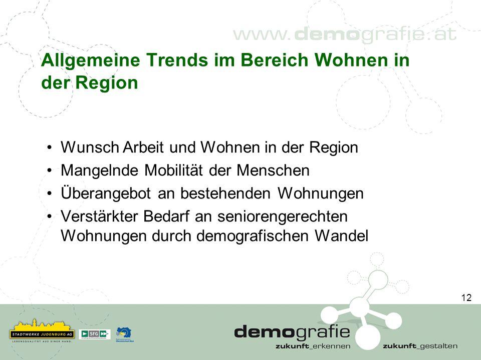 Allgemeine Trends im Bereich Wohnen in der Region Wunsch Arbeit und Wohnen in der Region Mangelnde Mobilität der Menschen Überangebot an bestehenden W
