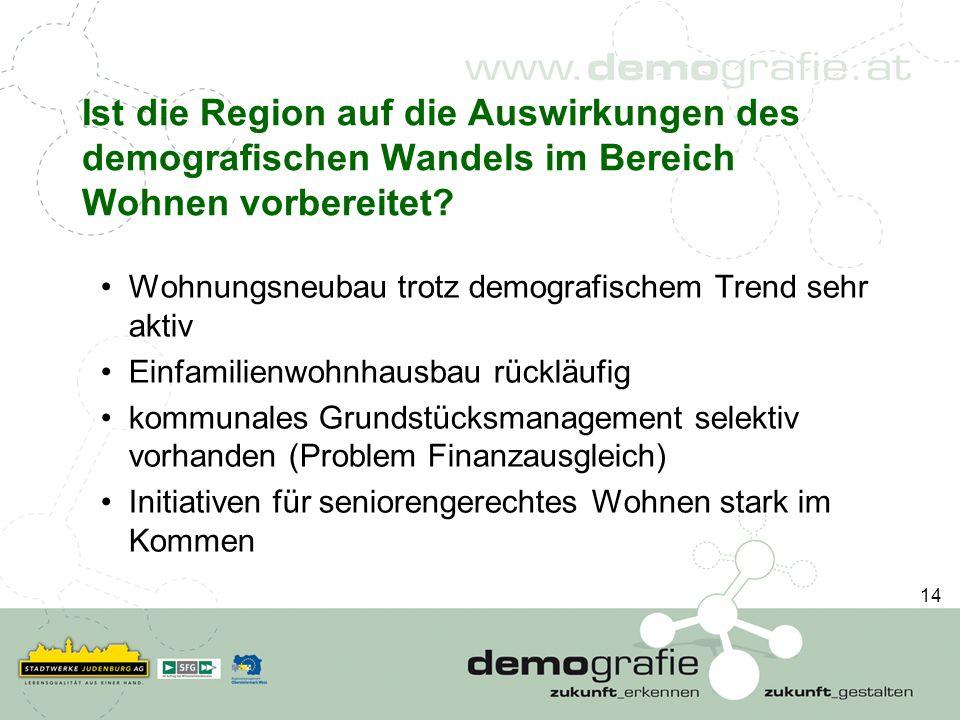 Ist die Region auf die Auswirkungen des demografischen Wandels im Bereich Wohnen vorbereitet? Wohnungsneubau trotz demografischem Trend sehr aktiv Ein