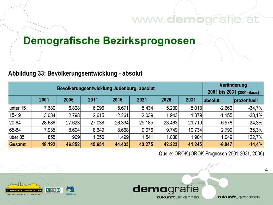 Wo gibt es in der Region auf die Auswirkungen des demografischen Wandels im Bereich Wohnen Handlungsbedarf.