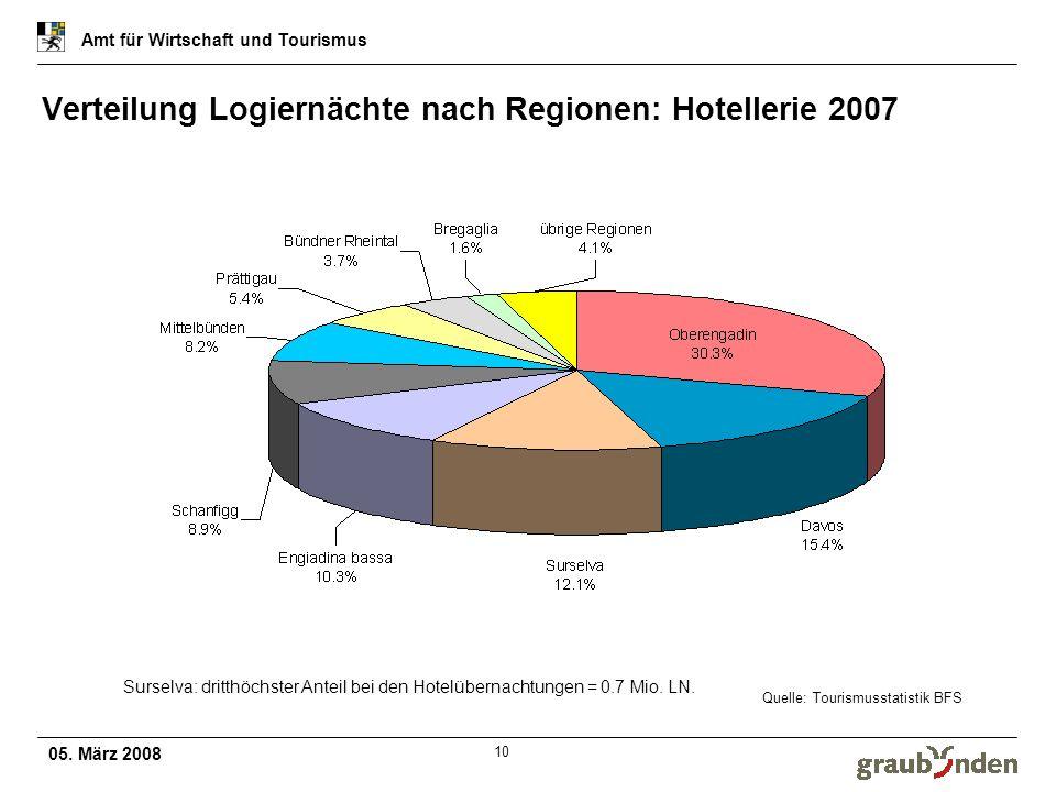05. März 2008 Amt für Wirtschaft und Tourismus 10 Verteilung Logiernächte nach Regionen: Hotellerie 2007 Quelle: Tourismusstatistik BFS Surselva: drit