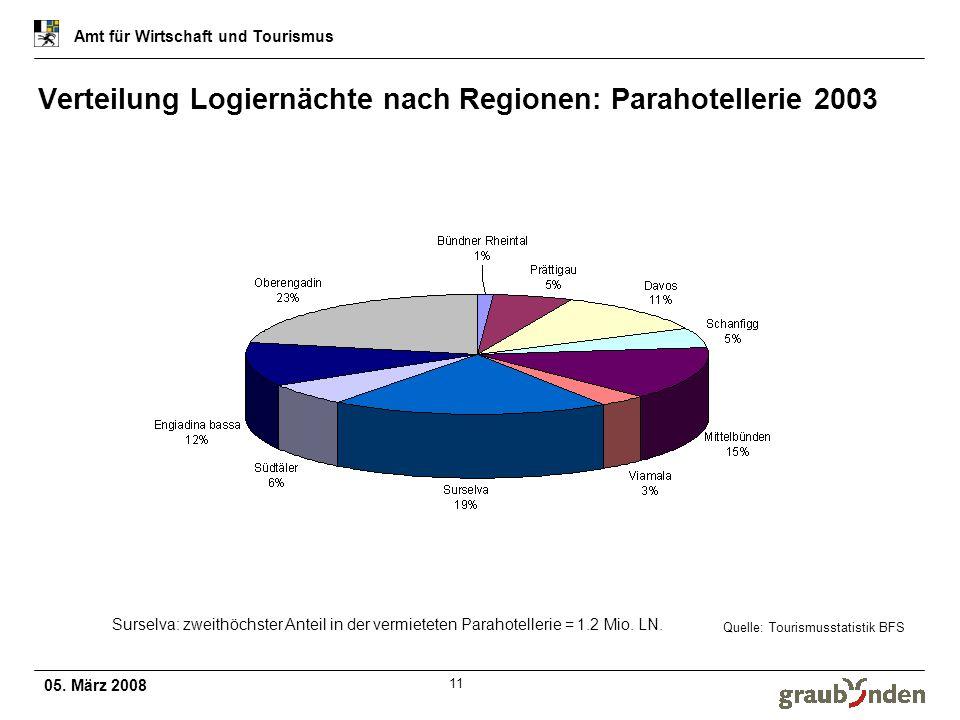 05. März 2008 Amt für Wirtschaft und Tourismus 11 Verteilung Logiernächte nach Regionen: Parahotellerie 2003 Quelle: Tourismusstatistik BFS Surselva: