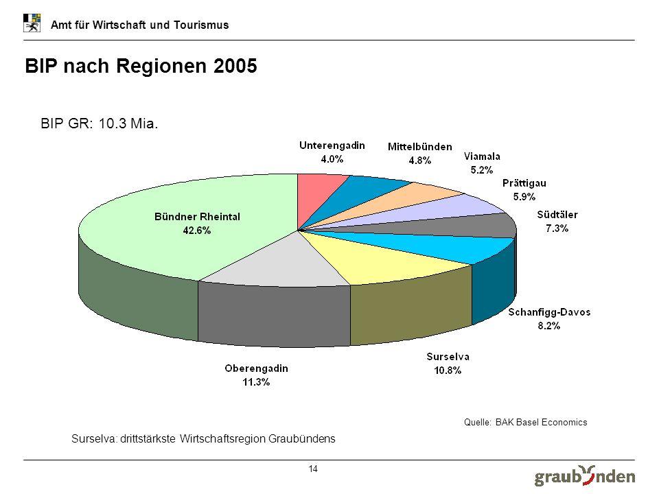 Amt für Wirtschaft und Tourismus 14 Quelle: BAK Basel Economics BIP nach Regionen 2005 Surselva: drittstärkste Wirtschaftsregion Graubündens BIP GR: 1