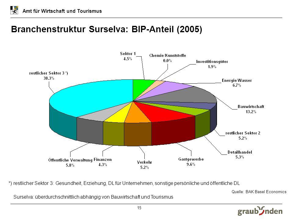 Amt für Wirtschaft und Tourismus 15 Branchenstruktur Surselva: BIP-Anteil (2005) Quelle: BAK Basel Economics *) restlicher Sektor 3: Gesundheit, Erzie
