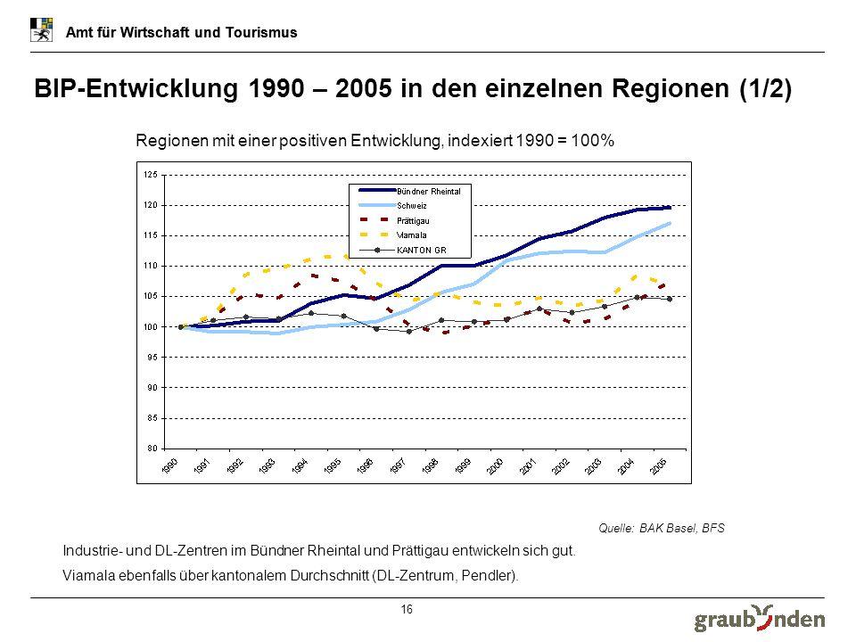 Amt für Wirtschaft und Tourismus 16 BIP-Entwicklung 1990 – 2005 in den einzelnen Regionen (1/2) Amt für Wirtschaft und Tourismus Regionen mit einer po