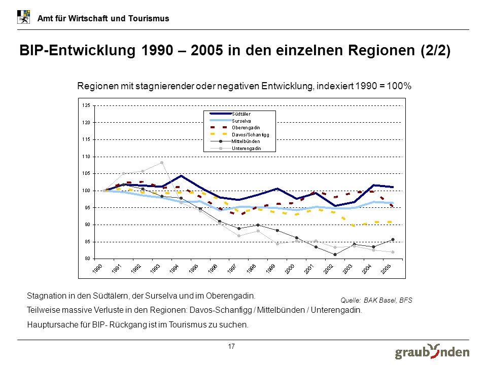 Amt für Wirtschaft und Tourismus 17 BIP-Entwicklung 1990 – 2005 in den einzelnen Regionen (2/2) Amt für Wirtschaft und Tourismus Regionen mit stagnier
