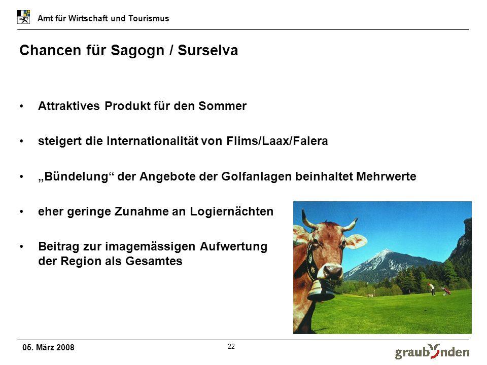 05. März 2008 Amt für Wirtschaft und Tourismus 22 Chancen für Sagogn / Surselva Attraktives Produkt für den Sommer steigert die Internationalität von