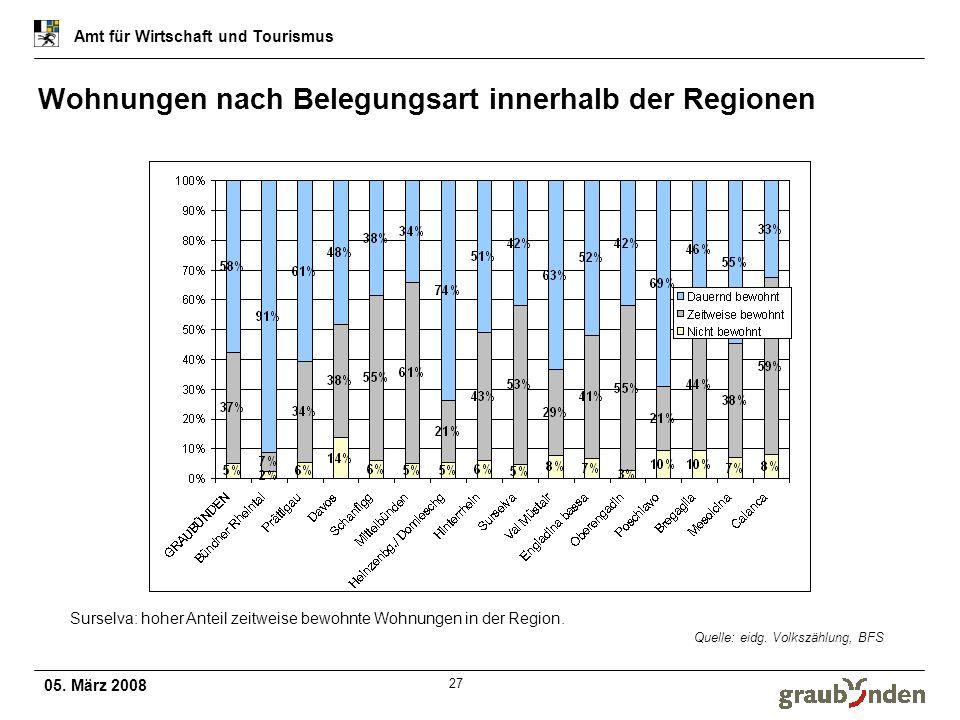 05. März 2008 Amt für Wirtschaft und Tourismus 27 Wohnungen nach Belegungsart innerhalb der Regionen Quelle: eidg. Volkszählung, BFS Surselva: hoher A