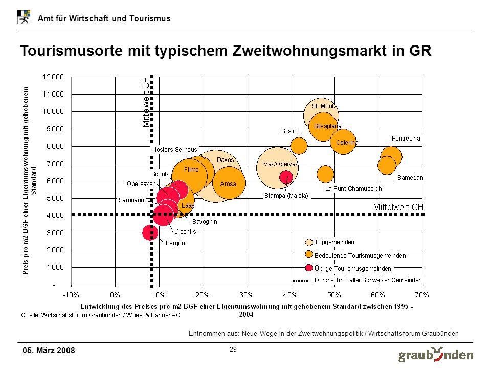 05. März 2008 Amt für Wirtschaft und Tourismus 29 Entnommen aus: Neue Wege in der Zweitwohnungspolitik / Wirtschaftsforum Graubünden Tourismusorte mit