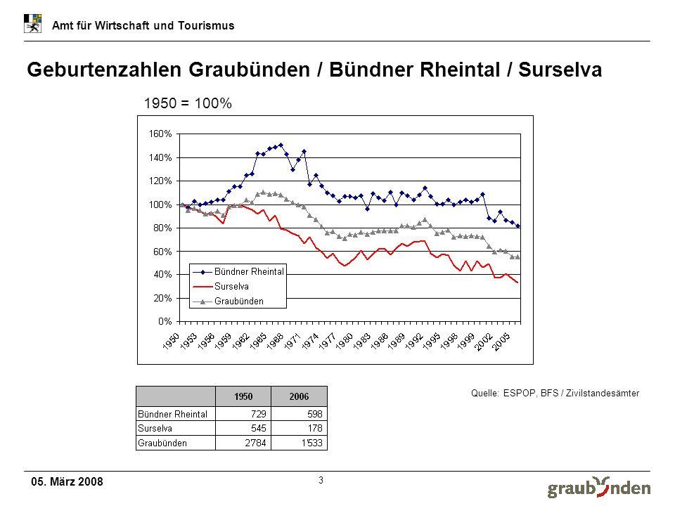 05. März 2008 Amt für Wirtschaft und Tourismus 3 Geburtenzahlen Graubünden / Bündner Rheintal / Surselva Quelle: ESPOP, BFS / Zivilstandesämter 1950 =