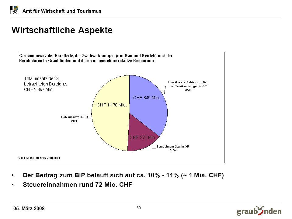 05. März 2008 Amt für Wirtschaft und Tourismus 30 Wirtschaftliche Aspekte Der Beitrag zum BIP beläuft sich auf ca. 10% - 11% (~ 1 Mia. CHF) Steuereinn