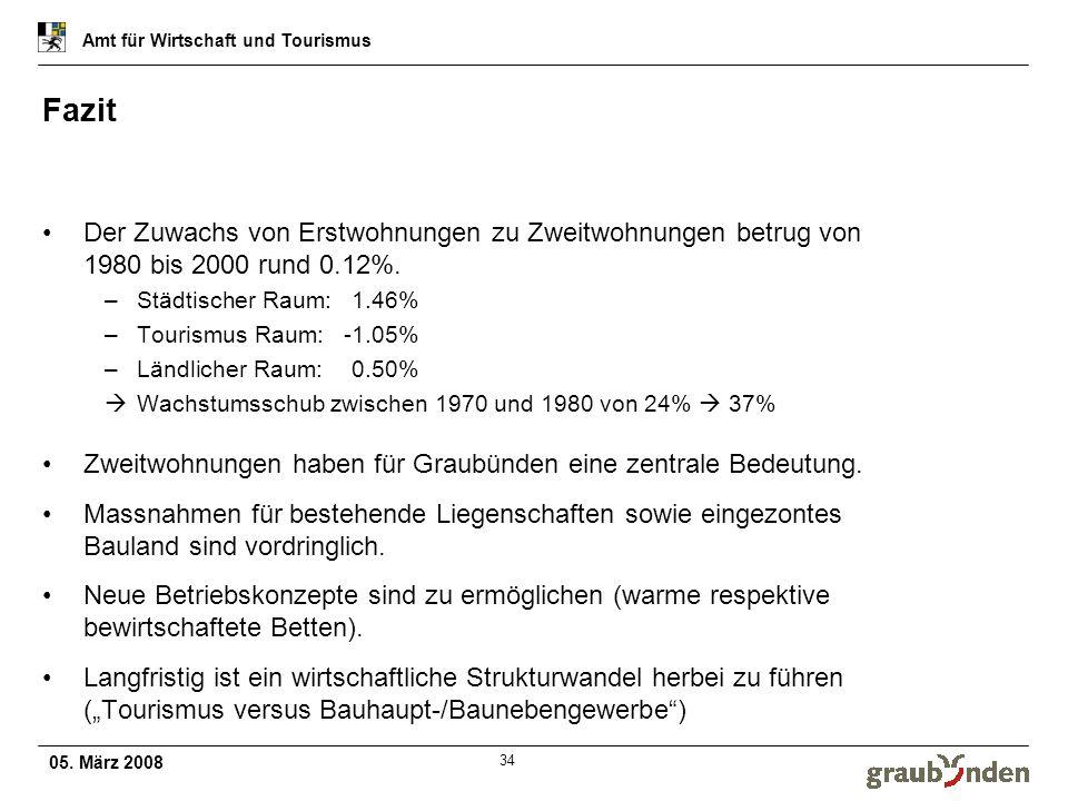 05. März 2008 Amt für Wirtschaft und Tourismus 34 Fazit Der Zuwachs von Erstwohnungen zu Zweitwohnungen betrug von 1980 bis 2000 rund 0.12%. –Städtisc