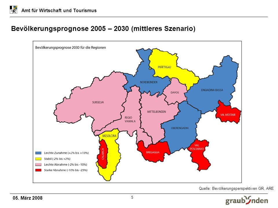 05. März 2008 Amt für Wirtschaft und Tourismus 5 Quelle: Bevölkerungsperspektiven GR, ARE Bevölkerungsprognose 2005 – 2030 (mittleres Szenario)