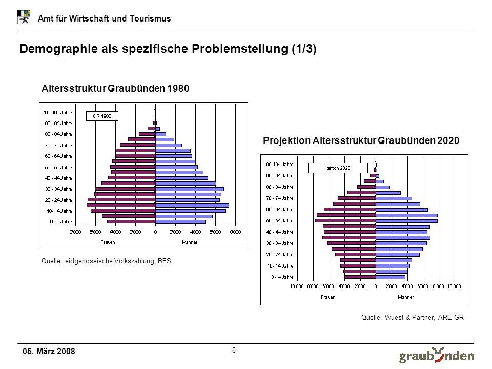 05. März 2008 Amt für Wirtschaft und Tourismus 6 Demographie als spezifische Problemstellung (1/3) Altersstruktur Graubünden 1980 Projektion Altersstr