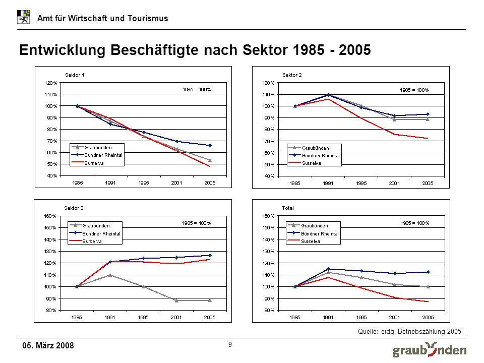 05. März 2008 Amt für Wirtschaft und Tourismus 9 Entwicklung Beschäftigte nach Sektor 1985 - 2005 Quelle: eidg. Betriebszählung 2005