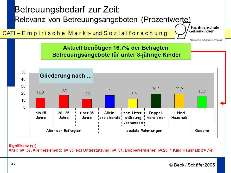23 CATI – E m p i r i s c h e M a r k t- und S o z i a l f o r s c h u n g © Beck / Schäfer 2005 Betreuungsbedarf zur Zeit: Relevanz von Betreuungsangeboten (Prozentwerte) Aktuell benötigen 16,7% der Befragten Betreuungsangebote für unter 3-jährige Kinder Gliederung nach...