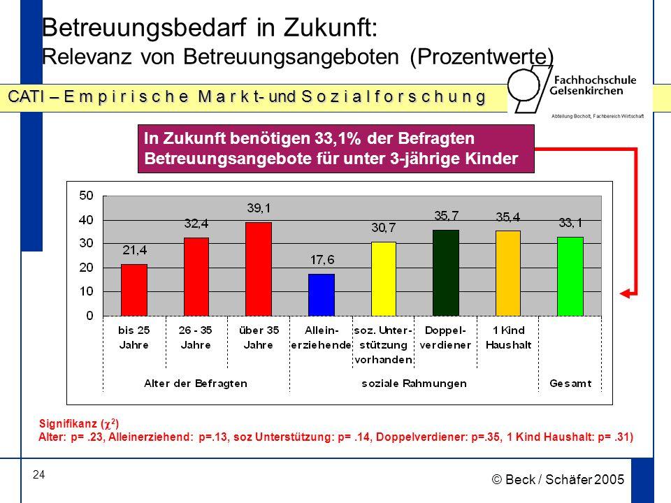 24 CATI – E m p i r i s c h e M a r k t- und S o z i a l f o r s c h u n g © Beck / Schäfer 2005 Betreuungsbedarf in Zukunft: Relevanz von Betreuungsangeboten (Prozentwerte) In Zukunft benötigen 33,1% der Befragten Betreuungsangebote für unter 3-jährige Kinder Signifikanz ( 2 ) Alter: p=.23, Alleinerziehend: p=.13, soz Unterstützung: p=.14, Doppelverdiener: p=.35, 1 Kind Haushalt: p=.31)
