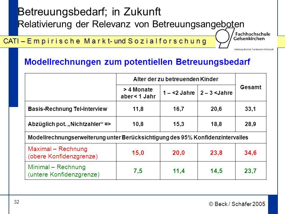 32 CATI – E m p i r i s c h e M a r k t- und S o z i a l f o r s c h u n g © Beck / Schäfer 2005 Betreuungsbedarf; in Zukunft Relativierung der Relevanz von Betreuungsangeboten Modellrechnungen zum potentiellen Betreuungsbedarf Alter der zu betreuenden Kinder Gesamt > 4 Monate aber < 1 Jahr 1 – <2 Jahre2 – 3 <Jahre Basis-Rechnung Tel-Interview11,816,720,633,1 Abzüglich pot.