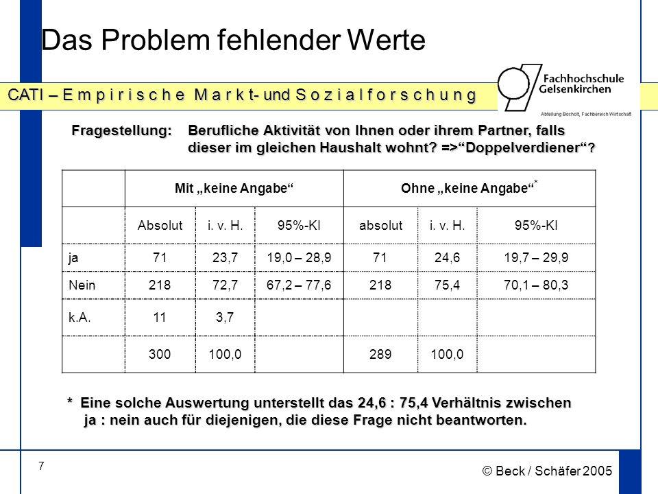 28 CATI – E m p i r i s c h e M a r k t- und S o z i a l f o r s c h u n g © Beck / Schäfer 2005 Zukünftige Betreuungssituation (Gründe; Prozentwerte; Mehrfachantworten waren möglich) hier: aggregierte Antworten: trifft völlig zu / trifft zu Für 38,9% der Befragten ist Entlastung im Alltag ein wichtiger Grund für den Betreuungsbedarf Signifikanz ( 2) Alter: p=.38, Alleinerziehend: p=.66, soz Unterstützung: p=.01, Doppelverdiener:.04, 1 Kind Haushalt: p=.31)