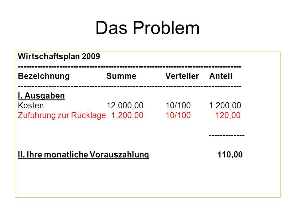 Das Problem Wirtschaftsplan 2009 ---------------------------------------------------------------------------------- Bezeichnung SummeVerteiler Anteil