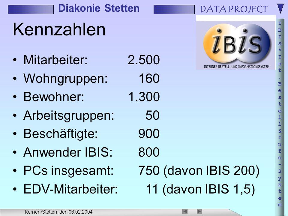 DATA PROJECT IBIS*Int.Bestell&Info-SystemIBIS*Int.Bestell&Info-System Diakonie Stetten Kernen/Stetten, den 06.02.2004 Kennzahlen Mitarbeiter:2.500 Wohngruppen: 160 Bewohner:1.300 Arbeitsgruppen: 50 Beschäftigte: 900 Anwender IBIS: 800 PCs insgesamt: 750 (davon IBIS 200) EDV-Mitarbeiter: 11 (davon IBIS 1,5)
