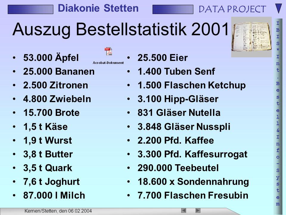 DATA PROJECT IBIS*Int.Bestell&Info-SystemIBIS*Int.Bestell&Info-System Diakonie Stetten Kernen/Stetten, den 06.02.2004 Auszug Bestellstatistik 2001 53.000 Äpfel 25.000 Bananen 2.500 Zitronen 4.800 Zwiebeln 15.700 Brote 1,5 t Käse 1,9 t Wurst 3,8 t Butter 3,5 t Quark 7,6 t Joghurt 87.000 l Milch 25.500 Eier 1.400 Tuben Senf 1.500 Flaschen Ketchup 3.100 Hipp-Gläser 831 Gläser Nutella 3.848 Gläser Nusspli 2.200 Pfd.
