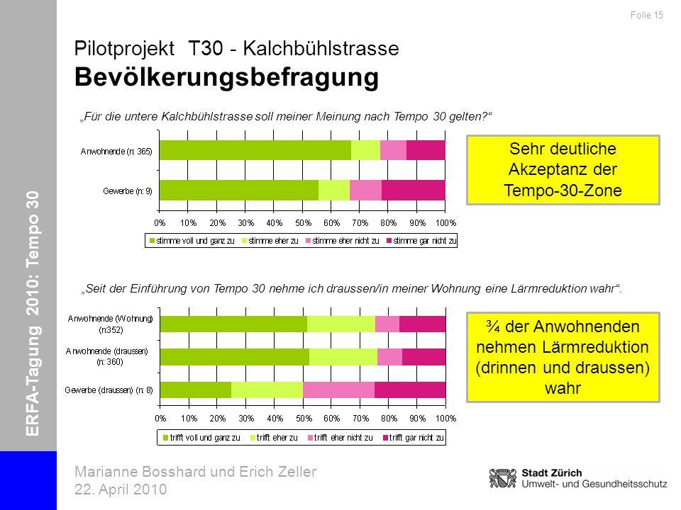 ERFA-Tagung 2010: Tempo 30 Marianne Bosshard und Erich Zeller 22. April 2010 Folie 15 Pilotprojekt T30 - Kalchbühlstrasse Bevölkerungsbefragung Für di