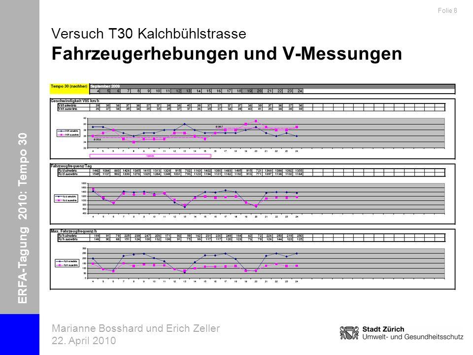 ERFA-Tagung 2010: Tempo 30 Marianne Bosshard und Erich Zeller 22. April 2010 Folie 8 Versuch T30 Kalchbühlstrasse Fahrzeugerhebungen und V-Messungen