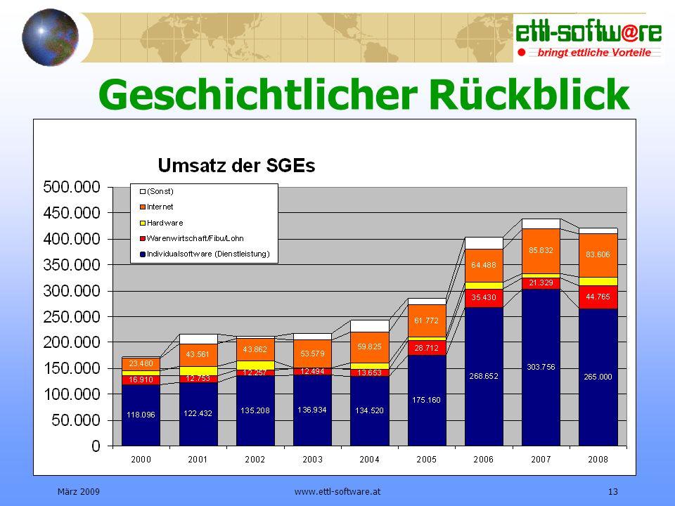 März 2009www.ettl-software.at13 Geschichtlicher Rückblick