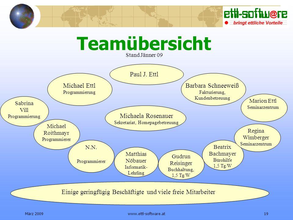 März 2009www.ettl-software.at19 Teamübersicht Paul J.