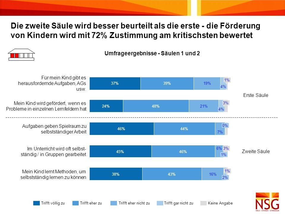 Umfrageergebnisse - Säulen 1 und 2 37%19% Aufgaben geben Spielraum zu selbstständiger ArbeitAufgaben geben Spielraum zu selbstständiger ArbeitAufgaben