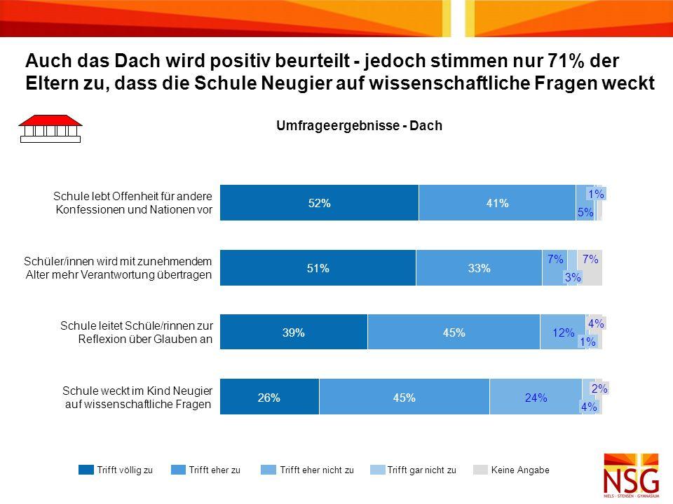 Auch das Dach wird positiv beurteilt - jedoch stimmen nur 71% der Eltern zu, dass die Schule Neugier auf wissenschaftliche Fragen weckt Umfrageergebni
