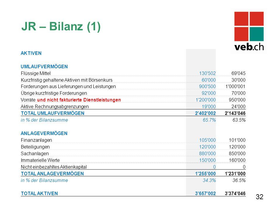 JR – Bilanz (1) 32 AKTIVEN UMLAUFVERMÖGEN Flüssige Mittel 130'50269'045 Kurzfristig gehaltene Aktiven mit Börsenkurs 60'00030'000 Forderungen aus Lief