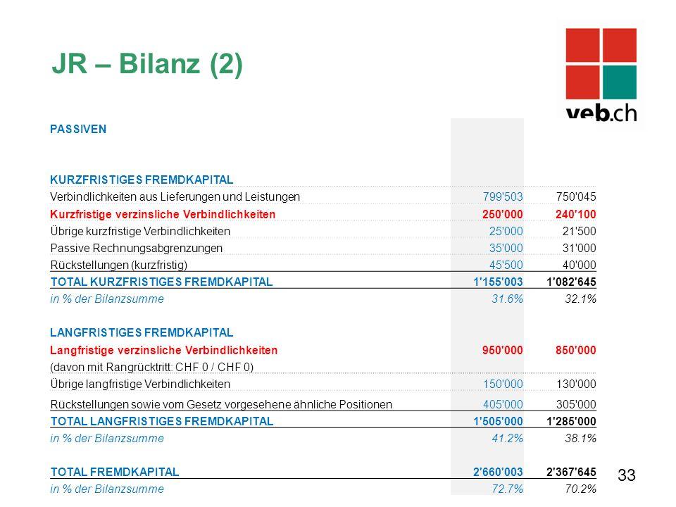 JR – Bilanz (2) 33 PASSIVEN KURZFRISTIGES FREMDKAPITAL Verbindlichkeiten aus Lieferungen und Leistungen 799'503750'045 Kurzfristige verzinsliche Verbi