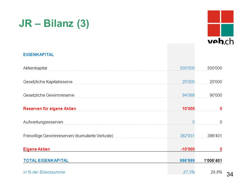 JR – Bilanz (3) 34 EIGENKAPITAL Aktienkapital 500'000 Gesetzliche Kapitalreserve 20'000 Gesetzliche Gewinnreserve 94'06890'000 Reserven für eigene Akt