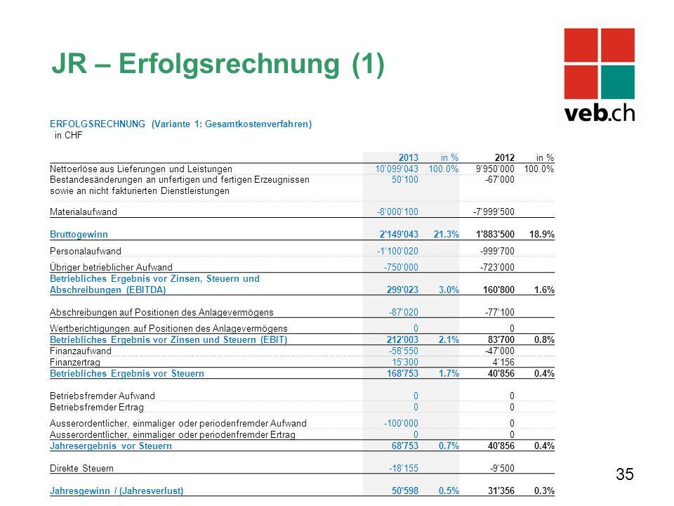 JR – Erfolgsrechnung (1) 35 ERFOLGSRECHNUNG (Variante 1: Gesamtkostenverfahren) in CHF 2013in %2012in % Nettoerlöse aus Lieferungen und Leistungen 10'