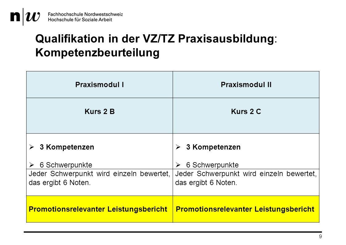 10 KompetenzenPraxismodul I K1, K2 und K6 sind Pflicht Die Schwerpunkte sind frei und individuell zu wählen Praxismodul II K1 und K6 sind Pflicht K2 oder K3 oder K5 sind Wahl Die Schwerpunkte sind frei und individuell zu wählen Kurs 1B (1.