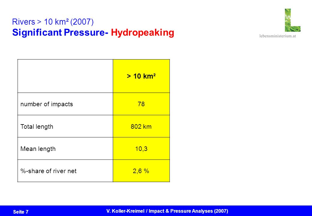 Seite 7 V. Koller-Kreimel / Impact & Pressure Analyses (2007) > 10 km² number of impacts78 Total length802 km Mean length10,3 %-share of river net2,6