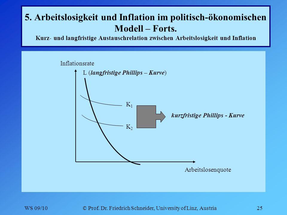 WS 09/10© Prof. Dr. Friedrich Schneider, University of Linz, Austria25 5.