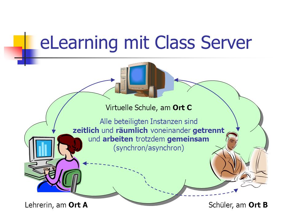 eLearning mit Class Server Lehrerin, am Ort A Schüler, am Ort B Virtuelle Schule, am Ort C Erstellt Lernressourcen Erteilt Aufgaben Benutzt Lernressourcen Erledigt Aufgaben