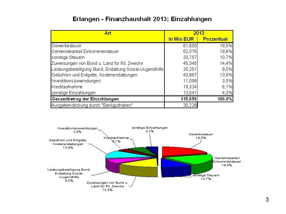 14 Kritik am Bürgerhaushalt Gemeinderat entscheidet über den Haushalt Der Gemeinderat beschließt die Haushaltssatzung samt Anlagen in öffentl.