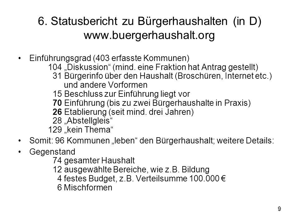 9 6. Statusbericht zu Bürgerhaushalten (in D) www.buergerhaushalt.org Einführungsgrad (403 erfasste Kommunen) 104 Diskussion (mind. eine Fraktion hat