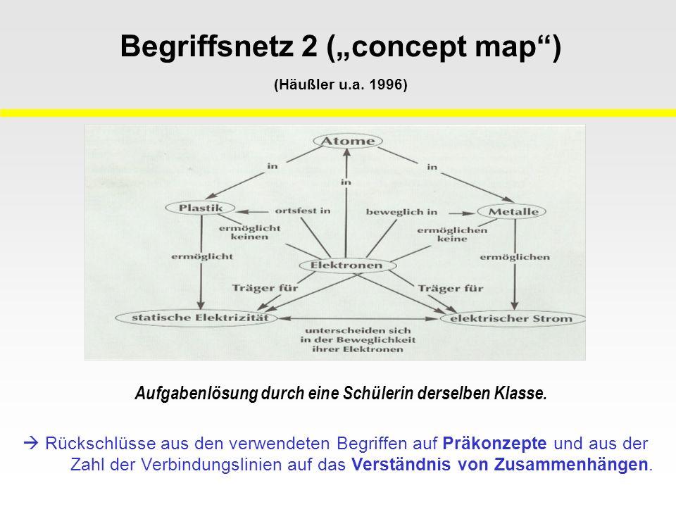 Begriffsnetz 2 (concept map) (Häußler u.a. 1996) Rückschlüsse aus den verwendeten Begriffen auf Präkonzepte und aus der Zahl der Verbindungslinien auf
